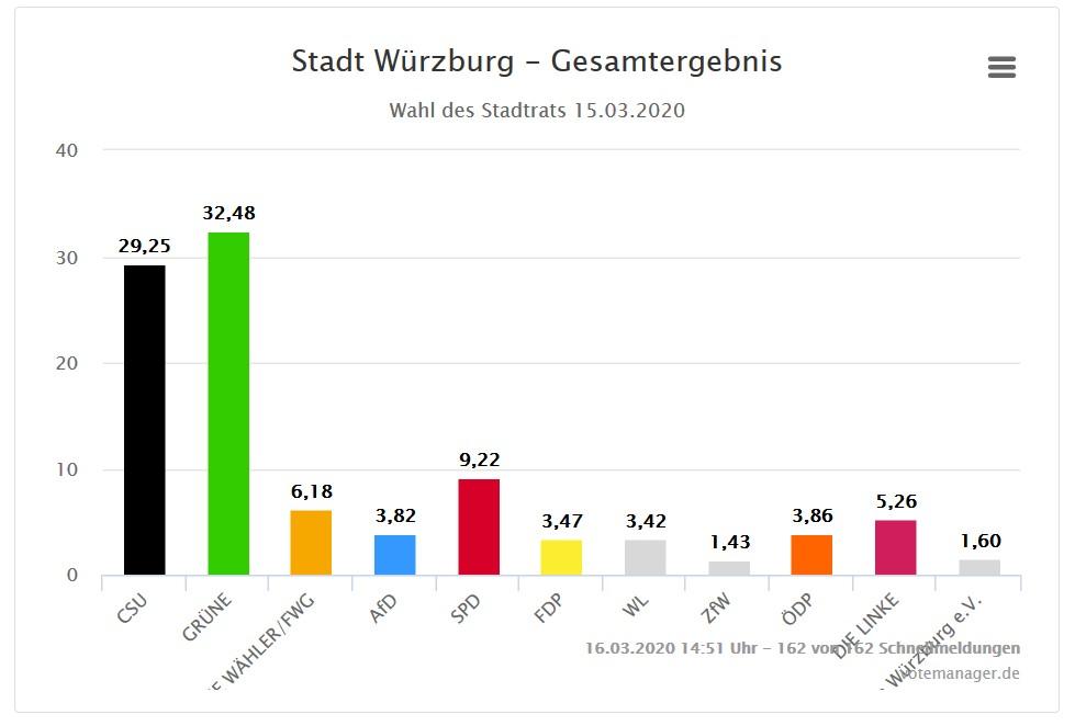 Ergebnis der Stadtratswahl