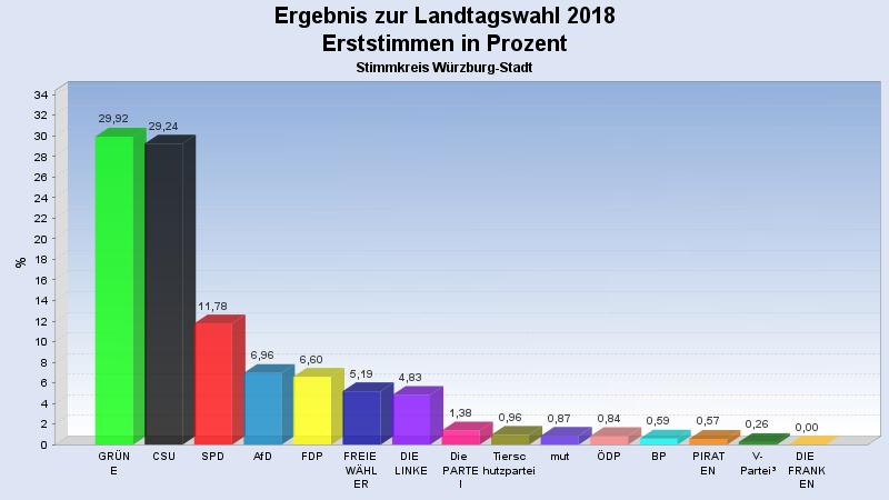 Direktwahlergebnis zur Landtagswahl
